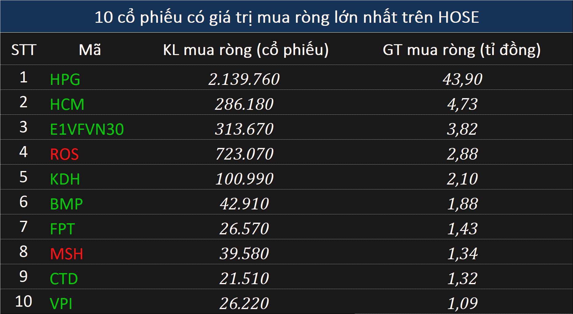 Khối ngoại bán ròng 433 tỉ đồng toàn thị trường phiên cuối tuần - Ảnh 2.