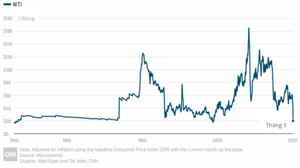 Làn sóng phá sản trong ngành dầu Mỹ đã bắt đầu - Ảnh 1.