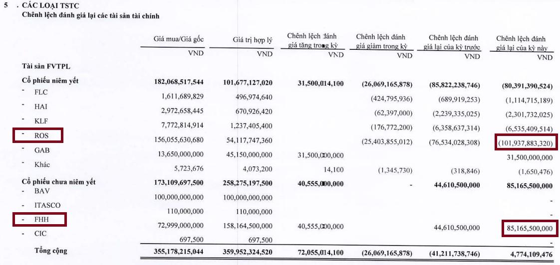 Chứng khoán BOS (Artex) lỗ gần 110 tỉ đồng khi bán 8,45 triệu cổ phiếu ROS - Ảnh 3.
