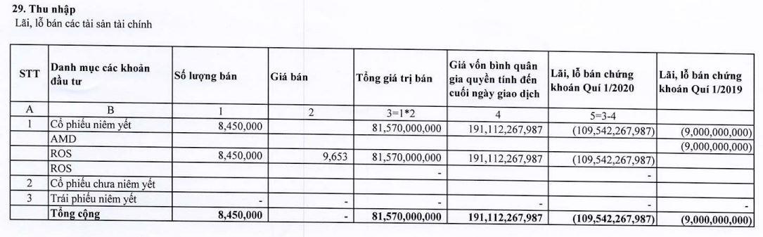 Chứng khoán BOS (Artex) lỗ gần 110 tỉ đồng khi bán 8,45 triệu cổ phiếu ROS - Ảnh 2.