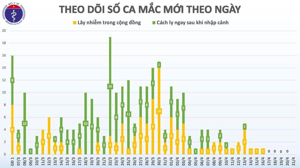 5 ngày liên tiếp, Việt Nam không có ca mắc COVID-19 mới - Ảnh 1.