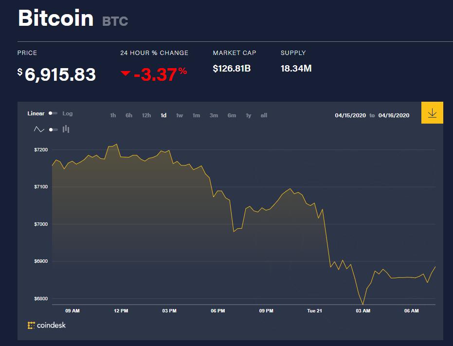 Chỉ số giá bitcoin hôm nay 21/4 (nguồn: CoinDesk)