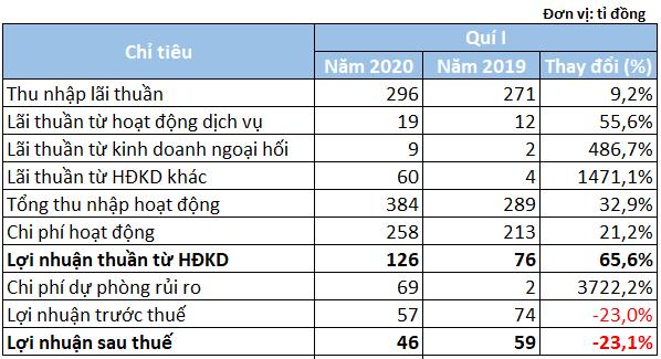 Khoản nợ thế chấp bằng cổ phiếu Sacombank khiến lợi nhuận KienlongBank giảm 23%, nợ xấu vọt lên 6, - Ảnh 1.