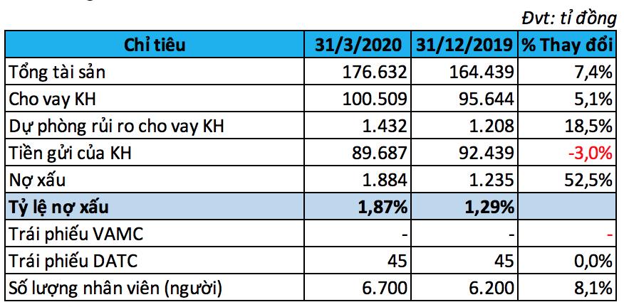 TPBank: Tăng trưởng cho vay hơn 5% trong quí I, lợi nhuận trước thuế vượt 1.000 tỉ đồng - Ảnh 2.