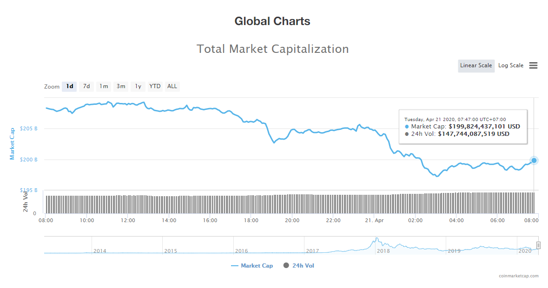 Tổng giá trị thị trường tiền kĩ thuật số ngày 21/4 (nguồn: CoinMarketCap)