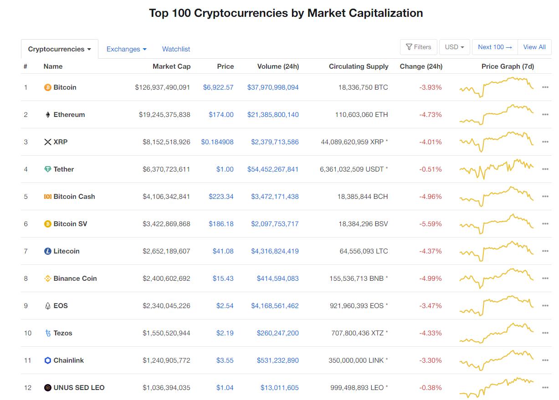 Nhóm 10 đồng tiền hàng đầu theo giá trị thị trường ngày 21/4 (nguồn: CoinMarketCap)