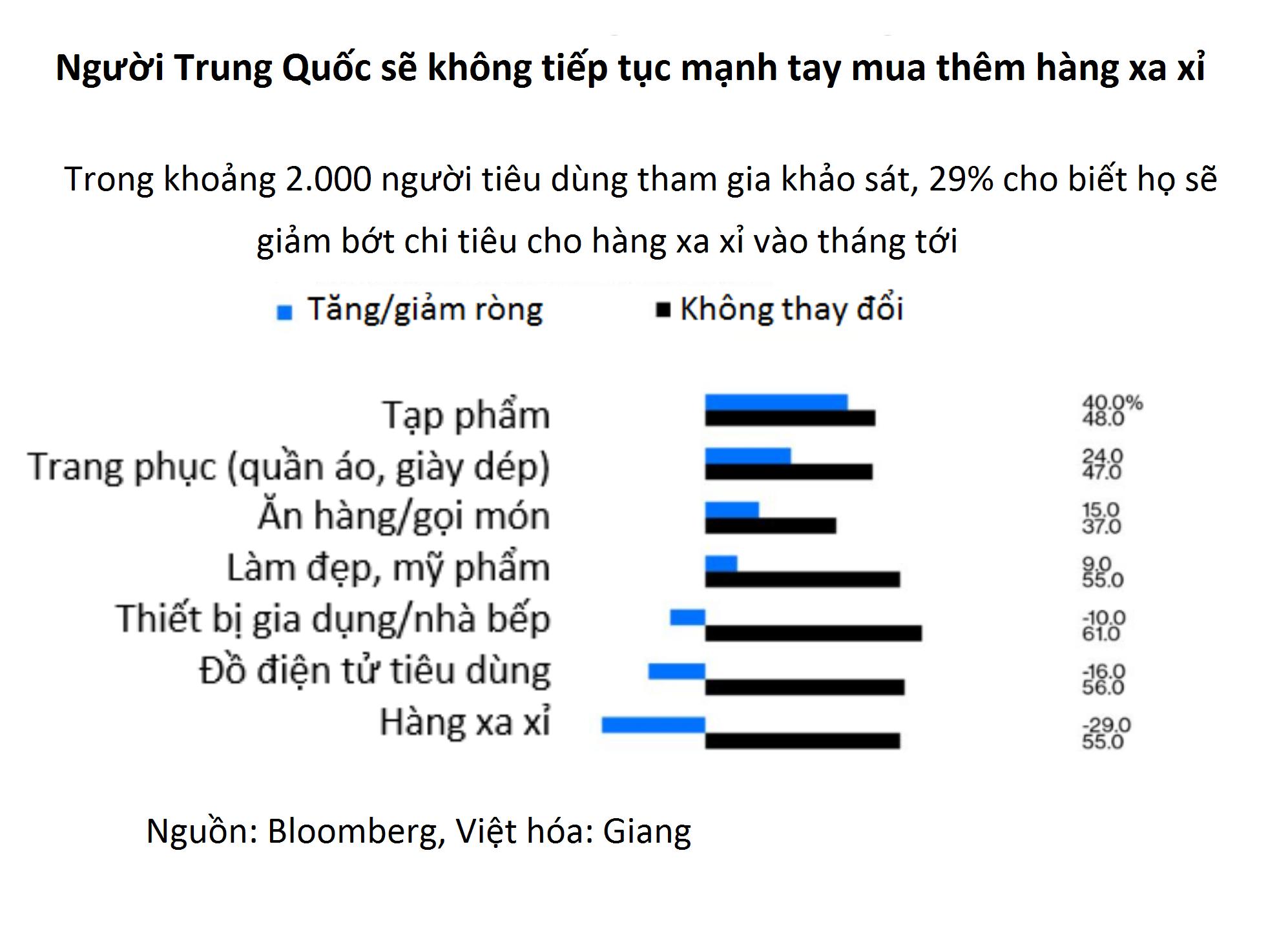 """Làn sóng """"mua sắm bù"""" hàng xa xỉ khó có thể vực dậy nền kinh tế Trung Quốc - Ảnh 2."""