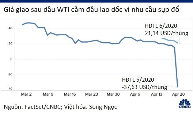Vì sao giá dầu âm lại không đáng ngại như nhiều người lầm tưởng? - Ảnh 1.