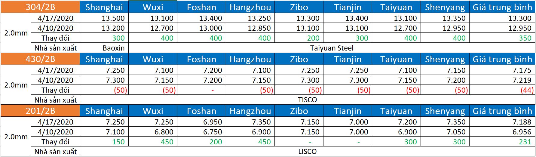 Giá thép cán nóng, thép thanh Trung Quốc tăng trở lại - Ảnh 1.