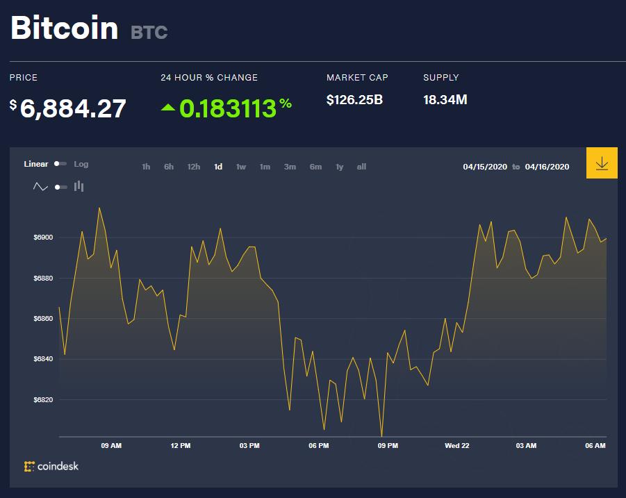 Chỉ số giá bitcoin hôm nay 22/4 (nguồn: CoinDesk)