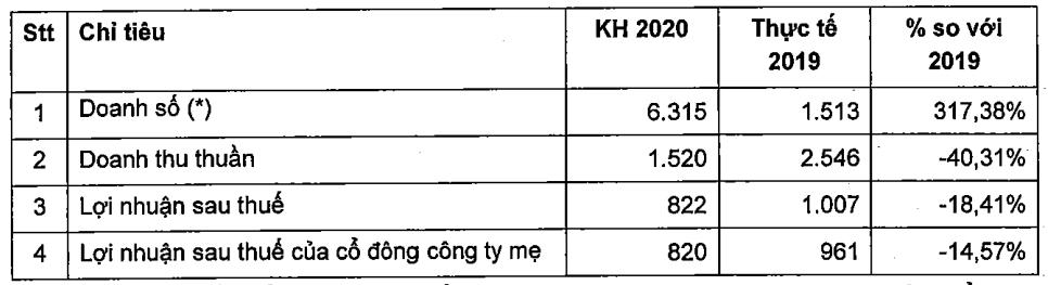 Khi nhiều doanh nghiệp BĐS kêu khó, Nam Long lên kế hoạch mở bán 3.000 sản phẩm, dự kiến thu về trên 6.300 tỉ đồng - Ảnh 3.