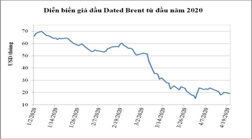 Giá dầu thô giảm 1 USD/thùng, hoạt động khai thác dầu khí của PVN sẽ thiệt hại 2.200 tỉ đồng/năm - Ảnh 1.