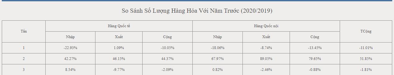 Lãi sau thuế Saigon Cargo tăng trưởng gần 9% trong mùa dịch COVID-19 - Ảnh 2.