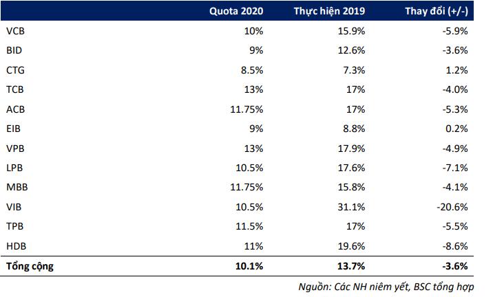 Mục tiêu tăng trưởng tín dụng của các ngân hàng thời COVID-19 - Ảnh 1.