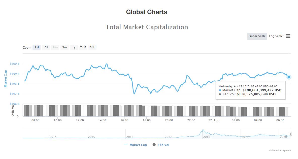 Tổng giá trị thị trường tiền kĩ thuật số ngày 22/4 (nguồn: CoinMarketCap)