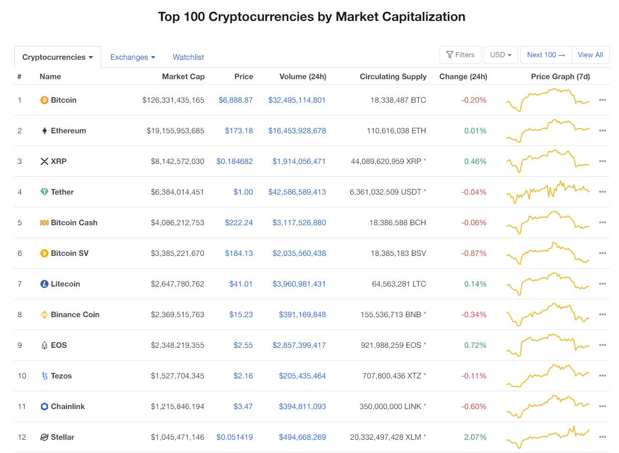 Nhóm 10 đồng tiền hàng đầu theo giá trị thị trường ngày 22/4 (nguồn: CoinMarketCap)