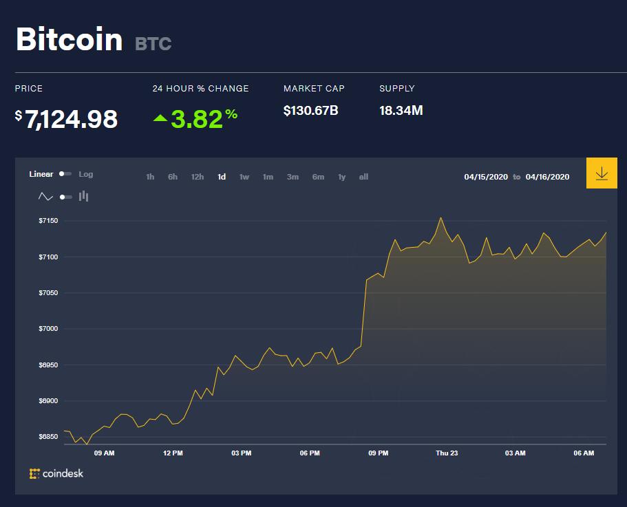 Chỉ số giá bitcoin hôm nay 23/4 (nguồn: CoinDesk)