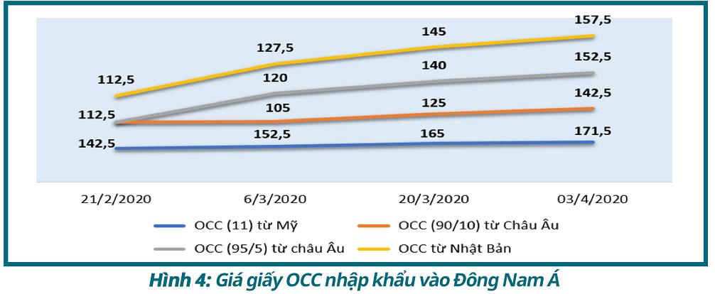 Bản tin kinh tế ngành giấy số 4/2020: Tình hình hoạt động các nhà máy giấy lớn trên thế giới giữa mùa dịch COVD-19 - Ảnh 4.