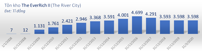 Phát Đạt lãi ròng trên 158 tỉ đồng, dấu hỏi về cặp đôi dự án The EverRich chiếm hàng nghìn tỉ đồng trên bảng cân đối kế toán bao giờ mất - Ảnh 3.