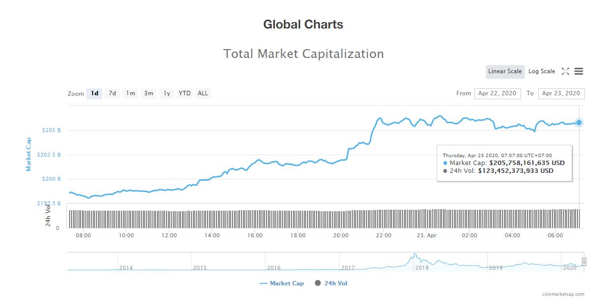 Tổng giá trị thị trường tiền kĩ thuật số ngày 23/4 (nguồn: CoinMarketCap)