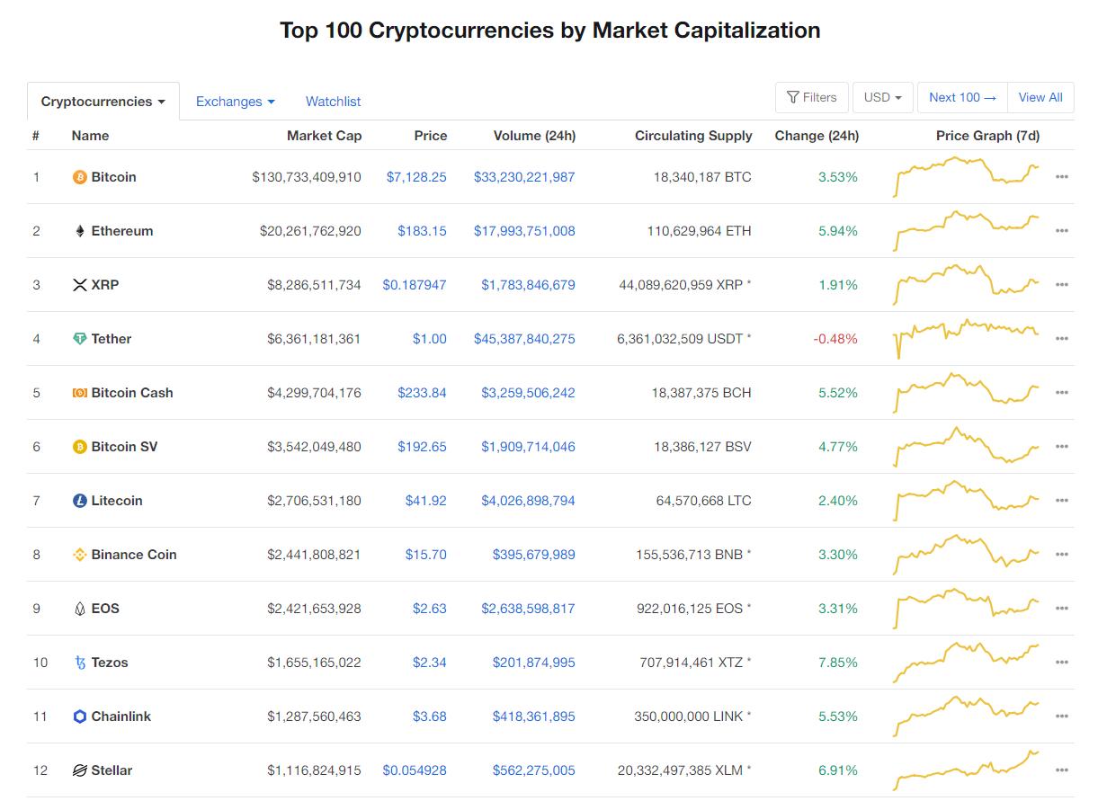 Nhóm 10 đồng tiền hàng đầu theo giá trị thị trường ngày 23/4 (nguồn: CoinMarketCap)