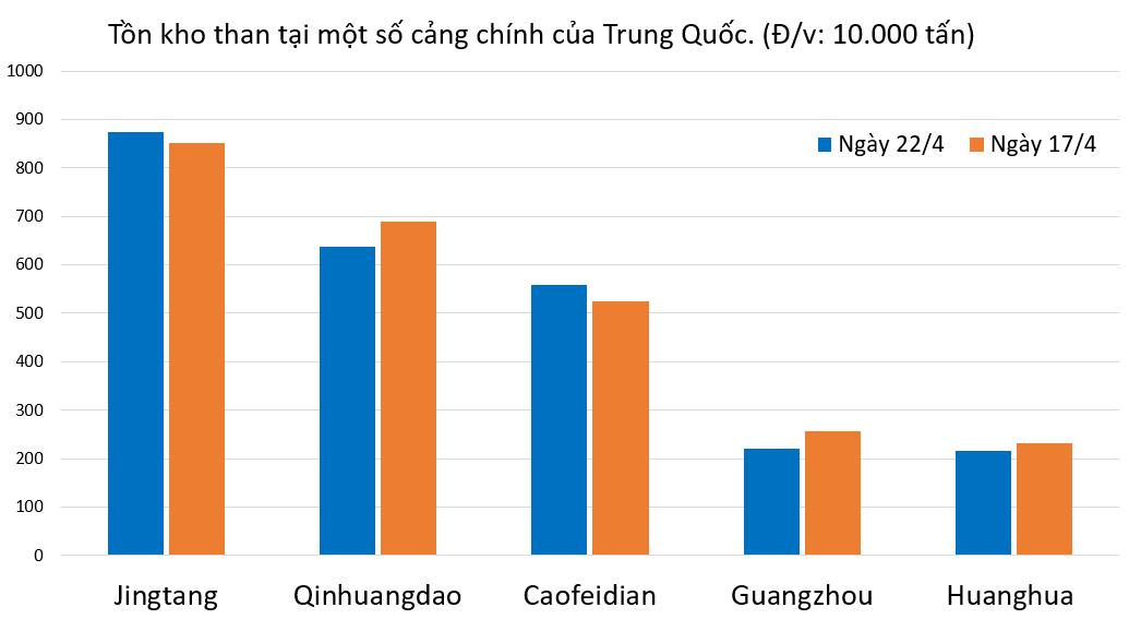 Giá than Trung Quốc chịu sức ép từ nhập khẩu - Ảnh 1.