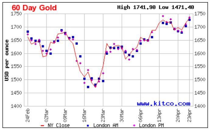 Giá vàng dự báo sẽ tăng sốc lên 80 triệu đồng/lượng - Ảnh 2.