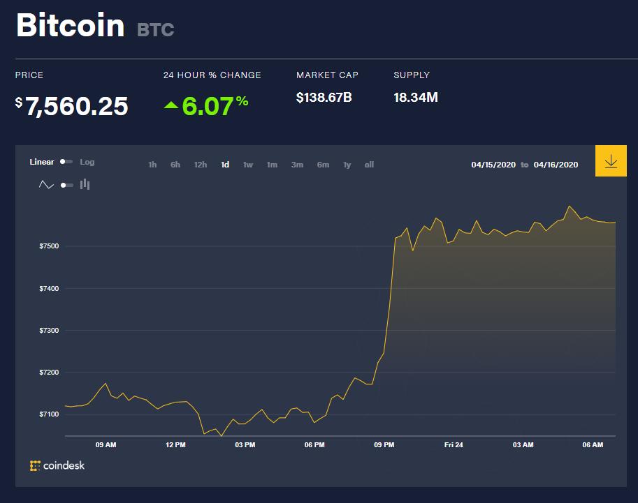 Chỉ số giá bitcoin hôm nay 24/4 (nguồn: CoinDesk)