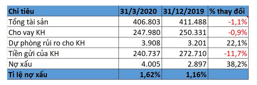 Tăng trích lập dự phòng rủi ro, MBBank báo lãi trước quí I giảm 9,4% xuống 2.195 tỉ đồng - Ảnh 2.
