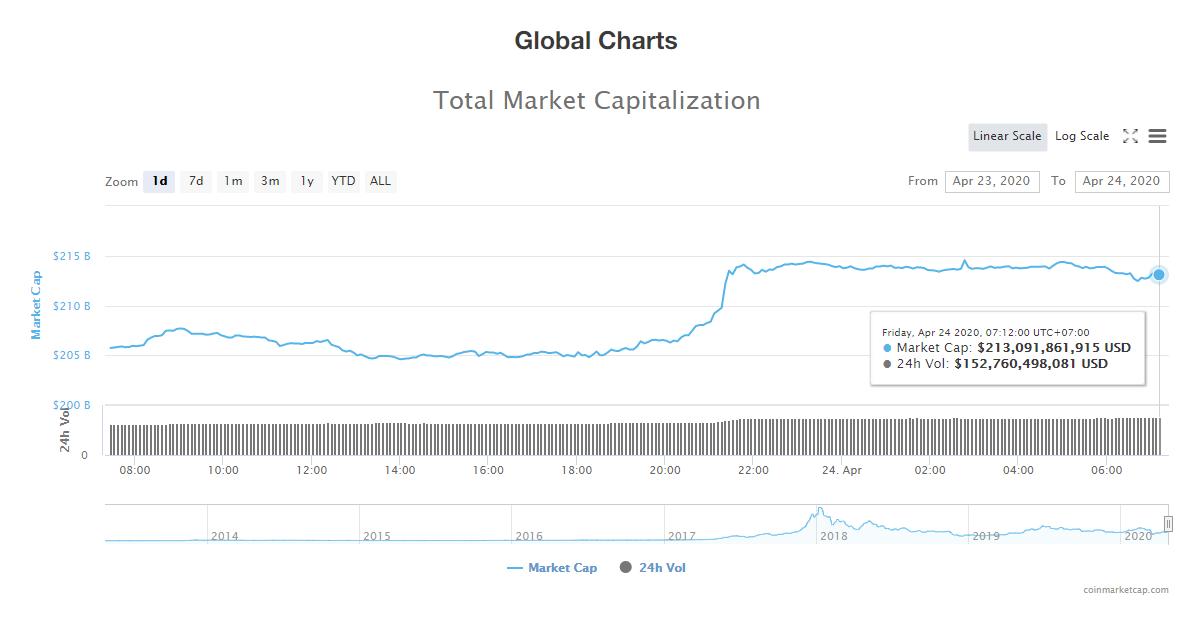 Tổng giá trị thị trường tiền kĩ thuật số ngày 24/4 (nguồn: CoinMarketCap)