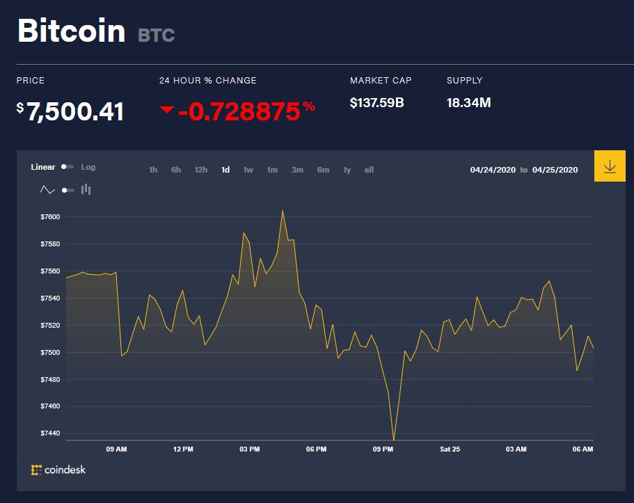 Chỉ số giá bitcoin hôm nay 25/4 (nguồn: CoinDesk)