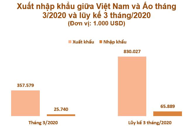Xuất nhập khẩu giữa Việt Nam và Áo tháng 3/2020: Việt Nam xuất khẩu đạt 357,6 triệu USD  - Ảnh 2.
