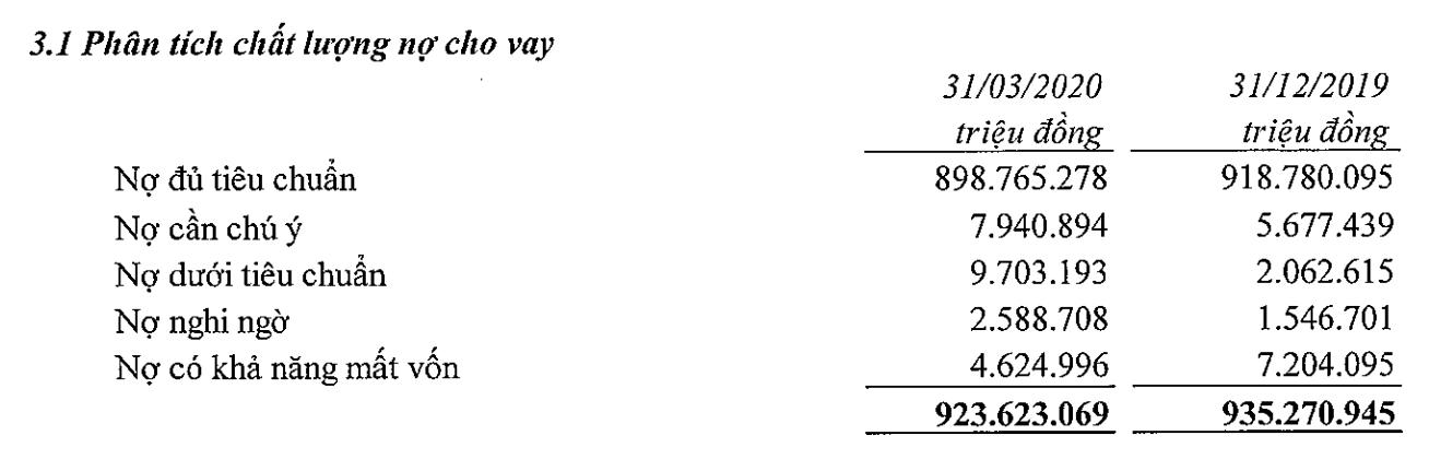 VietinBank: Nợ xấu tăng mạnh hơn 35% mặc dù cho vay giảm, lợi nhuận sau thuế quí I đạt 2.405 tỉ đồng - Ảnh 1.