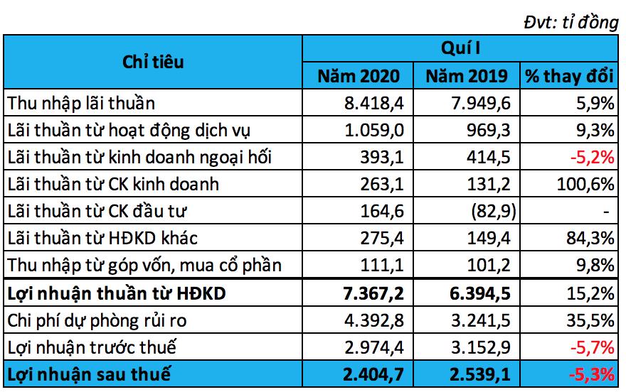 VietinBank: Nợ xấu tăng mạnh hơn 35% mặc dù cho vay giảm, lợi nhuận sau thuế quí I đạt 2.405 tỉ đồng - Ảnh 2.