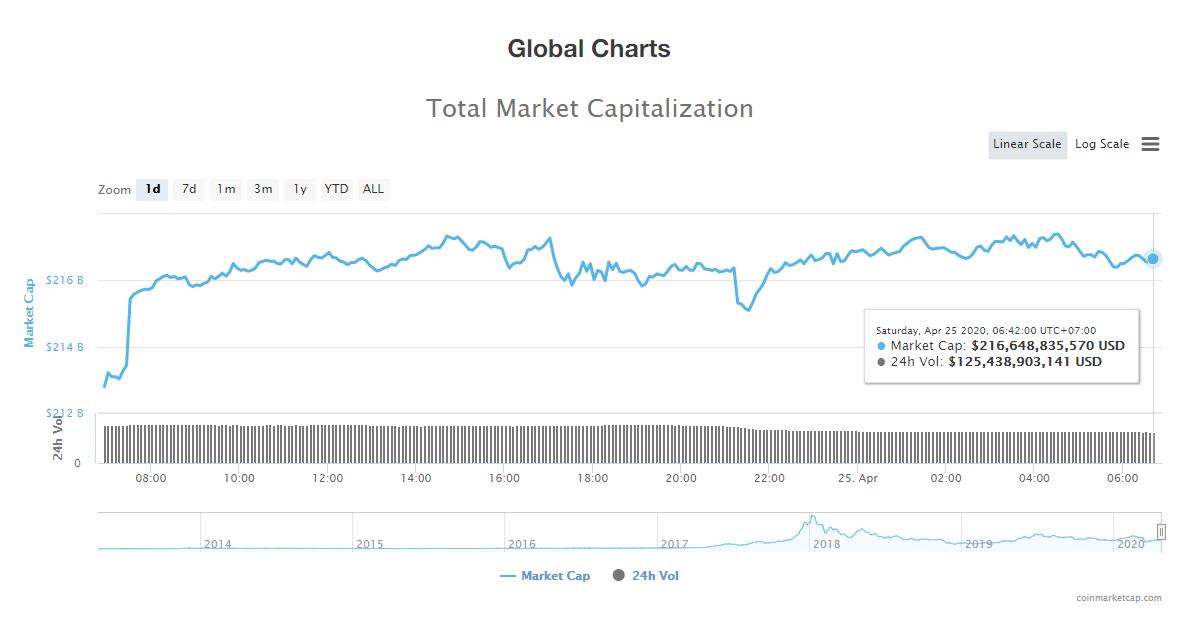 Tổng giá trị thị trường tiền kĩ thuật số ngày 25/4 (nguồn: CoinMarketCap)