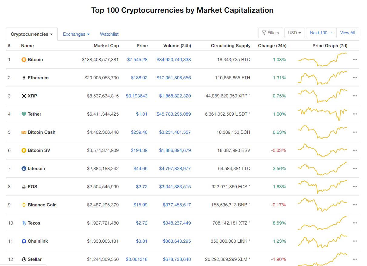 Nhóm 10 đồng tiền hàng đầu theo giá trị thị trường ngày 25/4 (nguồn: CoinMarketCap)