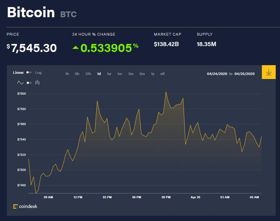 Chỉ số giá bitcoin hôm nay 26/4 (nguồn: CoinDesk)
