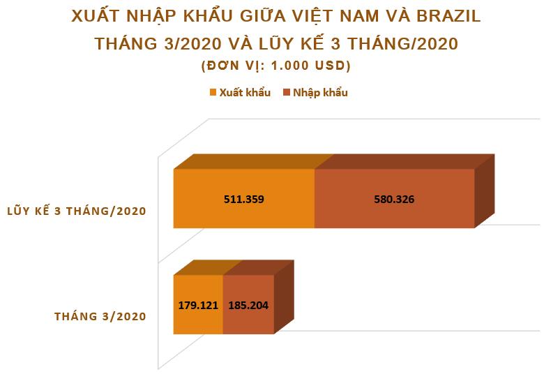 Xuất nhập khẩu giữa Việt Nam và Brazil tháng 3/2020: Kim ngạch xuất nhập khẩu đạt hơn 364,3 triệu USD - Ảnh 2.