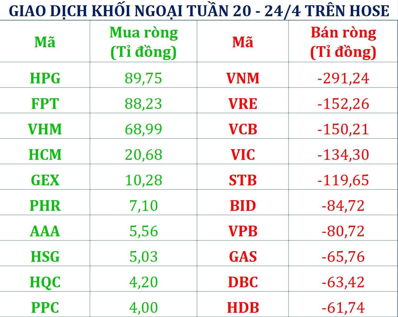 Tuần 20 - 24/4: Khối ngoại bán ròng gần 1.700 tỉ đồng, xả trăm tỉ VNM trước thông tin mua cổ phiếu quĩ - Ảnh 1.