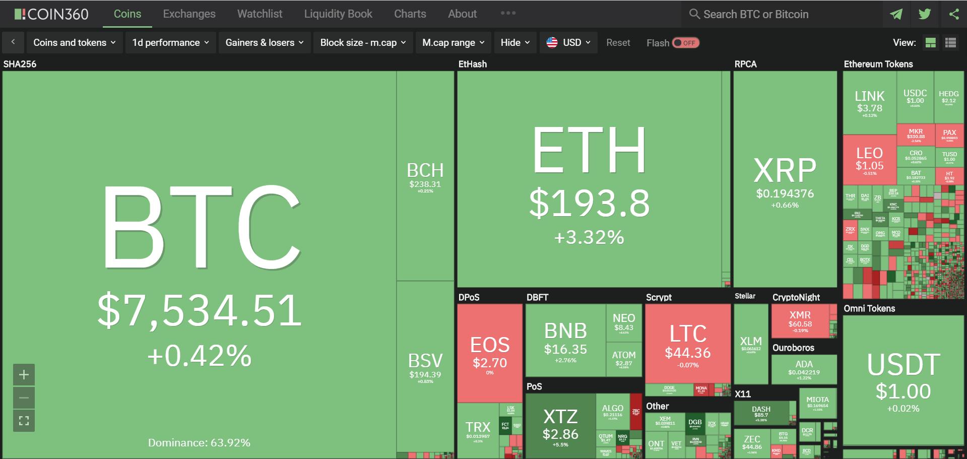Toàn cảnh thị trường ngày 26/4 (nguồn: Coin360.com)