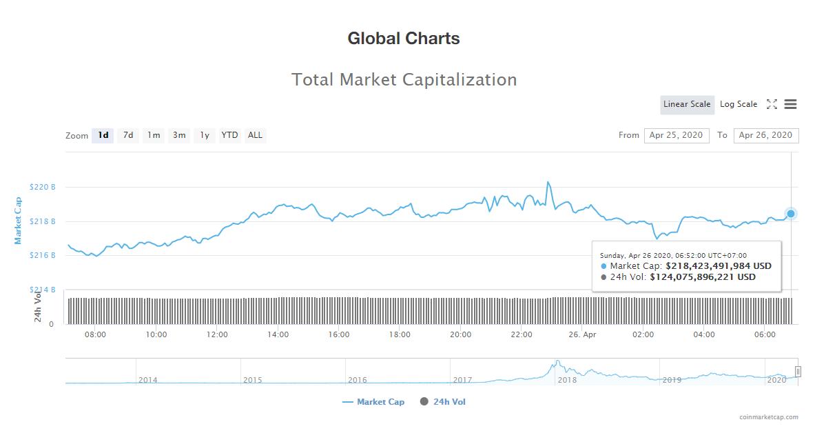 Tổng giá trị thị trường tiền kĩ thuật số ngày 26/4 (nguồn: CoinMarketCap)