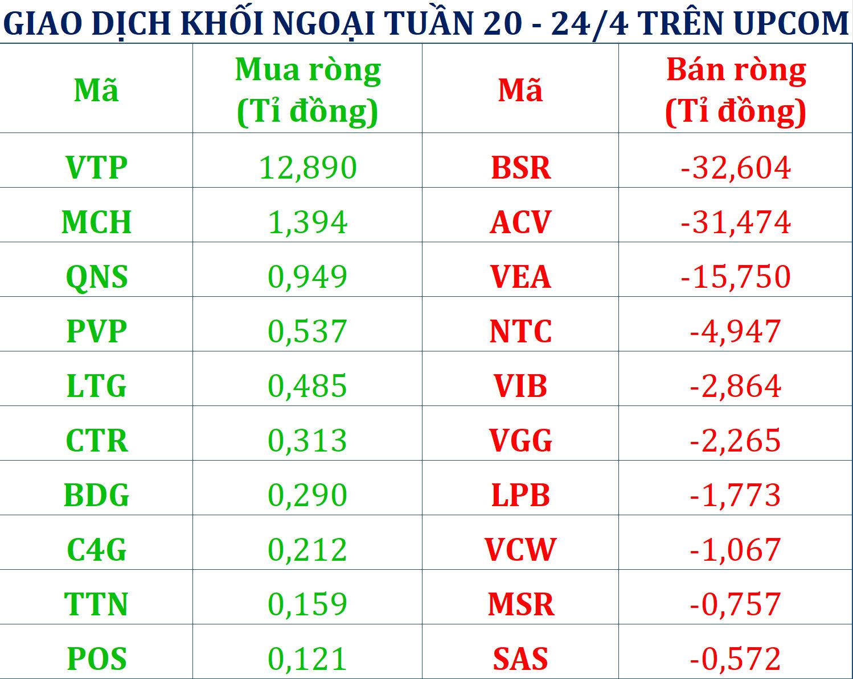 Tuần 20 - 24/4: Khối ngoại bán ròng gần 1.700 tỉ đồng, xả trăm tỉ VNM trước thông tin mua cổ phiếu quĩ - Ảnh 3.