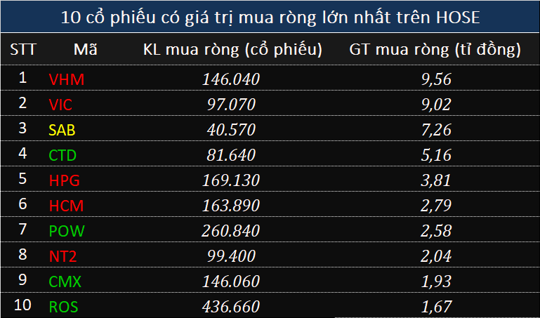Khối ngoại bán ròng trăm tỉ đồng cổ phiếu VCB, dòng tiền chuyển hướng UPCoM - Ảnh 2.