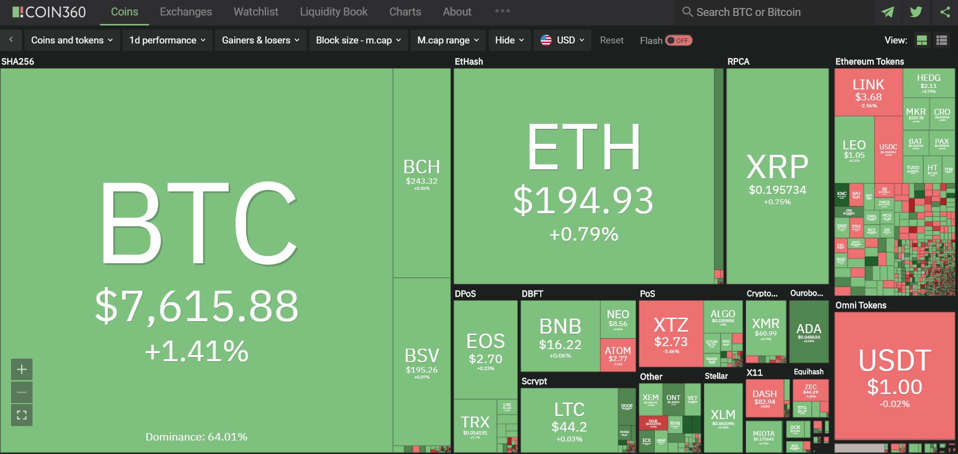 Toàn cảnh thị trường ngày 27/4 (nguồn: Coin360.com)