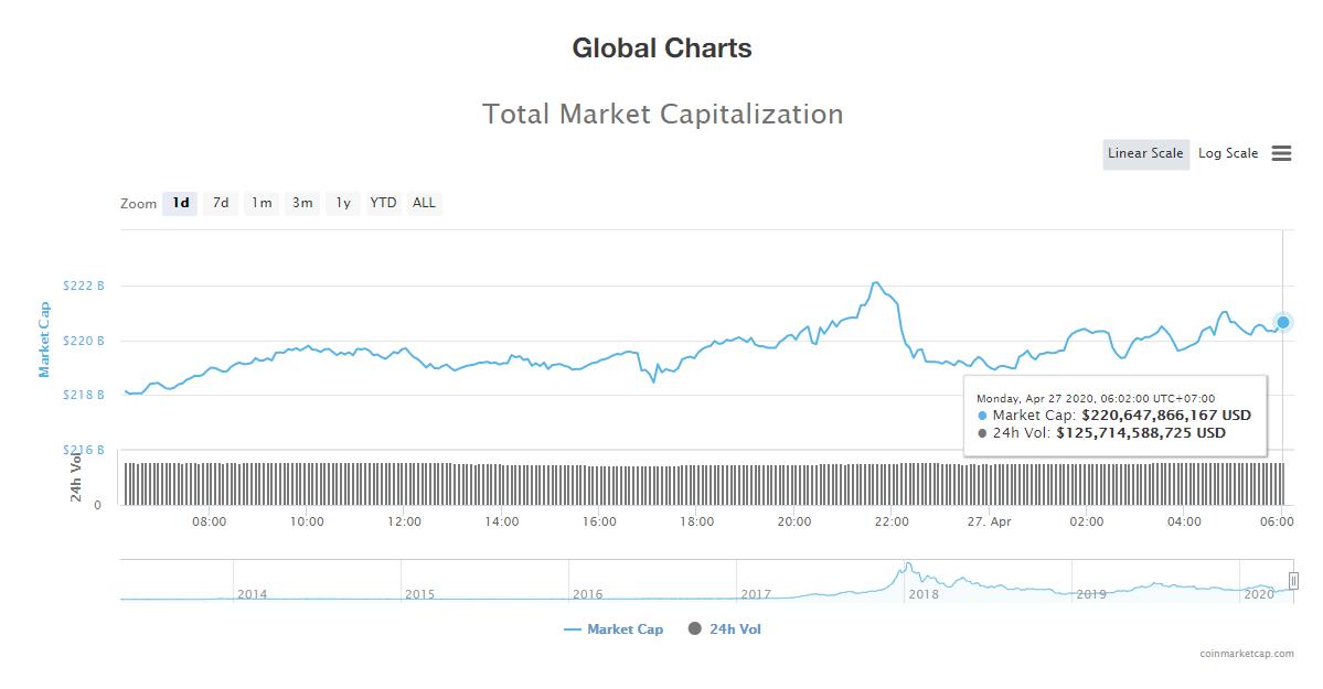 Tổng giá trị thị trường tiền kĩ thuật số ngày 27/4 (nguồn: CoinMarketCap)
