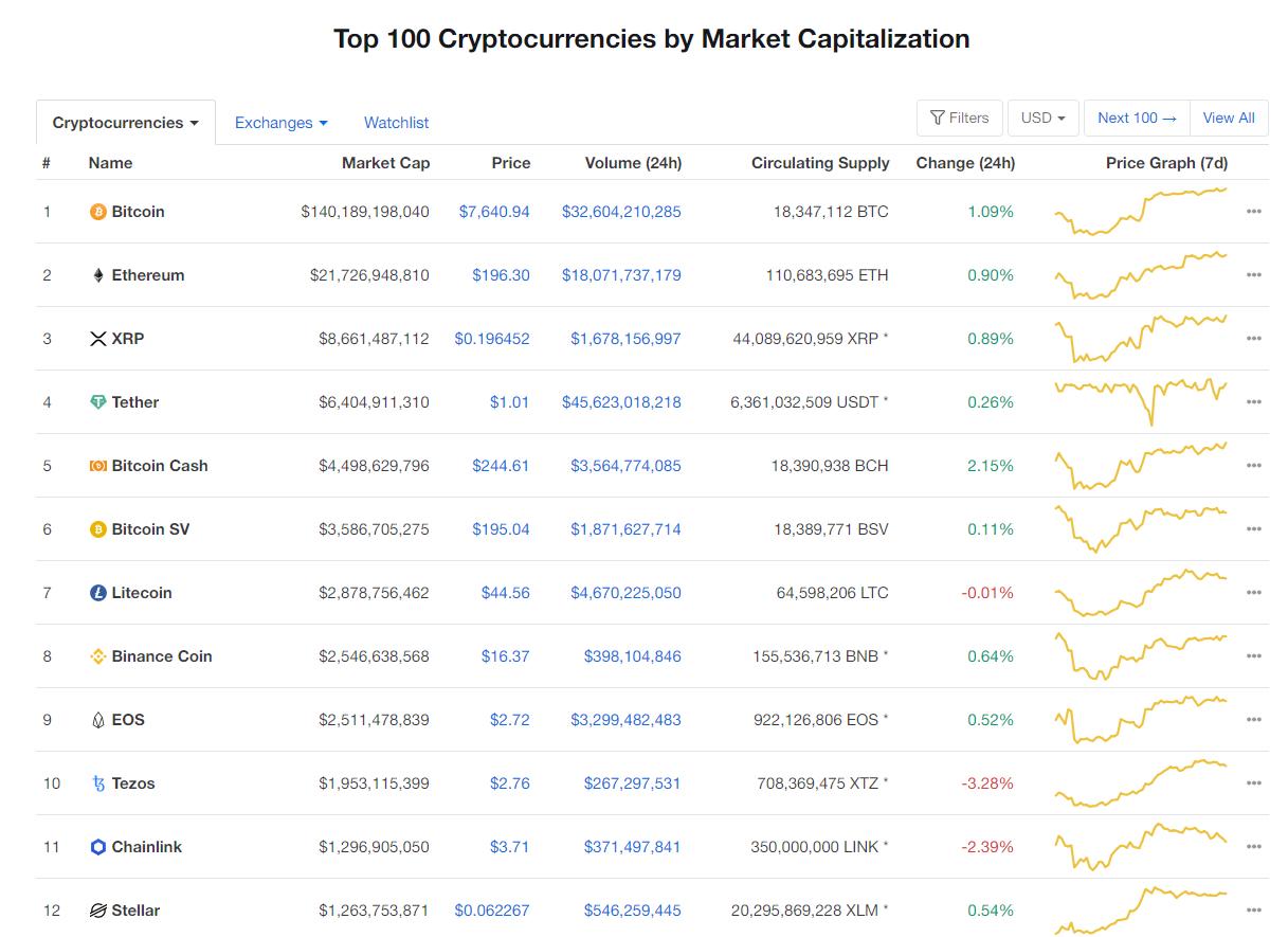 Nhóm 10 đồng tiền hàng đầu theo giá trị thị trường ngày 27/4 (nguồn: CoinMarketCap)