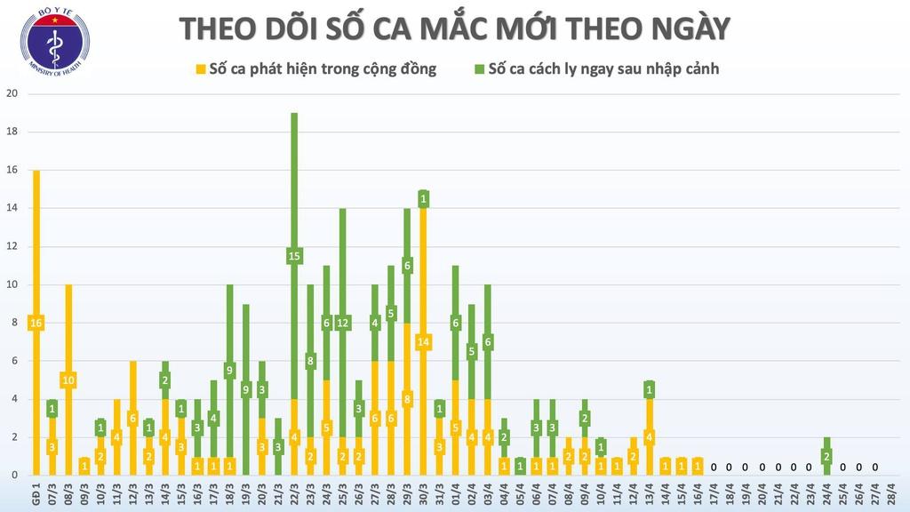 'Việt Nam khó có làn sóng thứ hai bùng dịch COVID-19' - Ảnh 1.