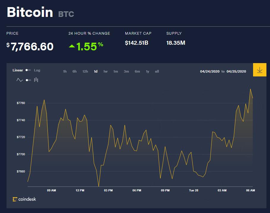 Chỉ số giá bitcoin hôm nay 27/4 (nguồn: CoinDesk)