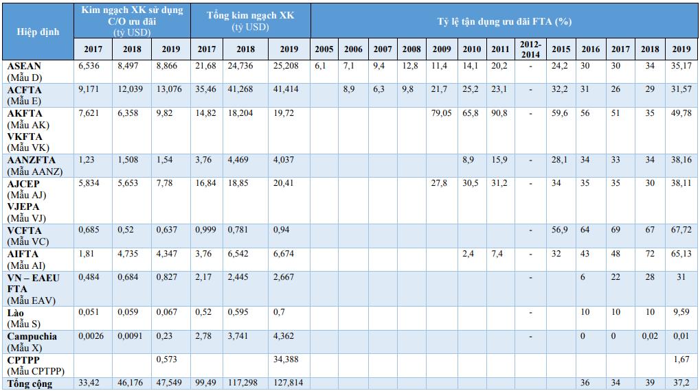 Tình hình tận dụng ưu đãi thuế quan theo các FTA của Việt Nam năm 2019 - Ảnh 2.