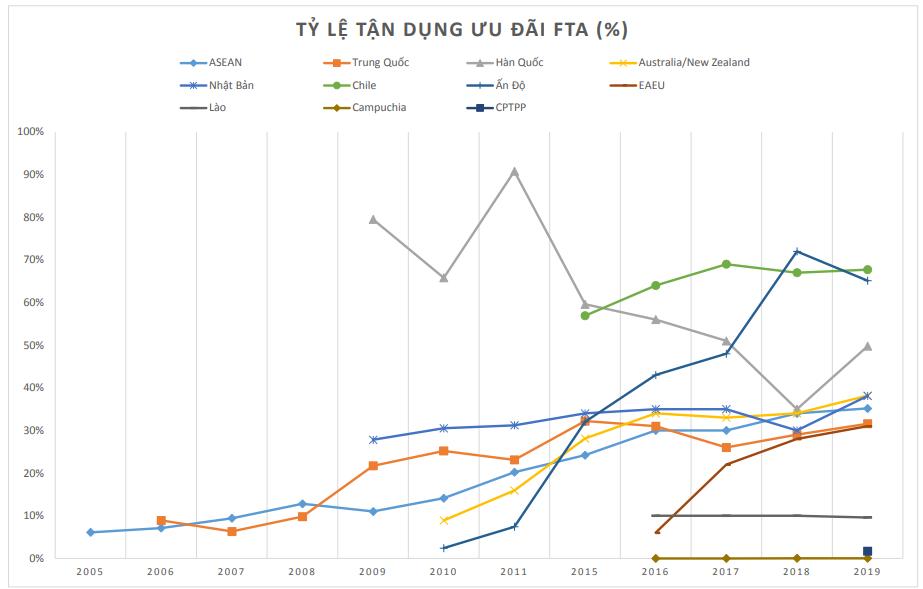 Tình hình tận dụng ưu đãi thuế quan theo các FTA của Việt Nam năm 2019 - Ảnh 4.